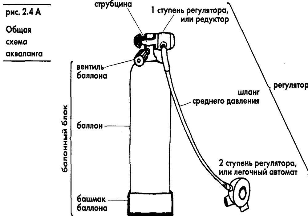 Устройство акваланга