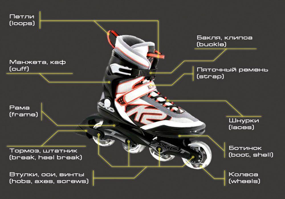 Конструкция роликовых коньков