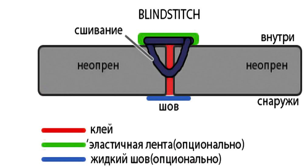 Шов Blindstitch
