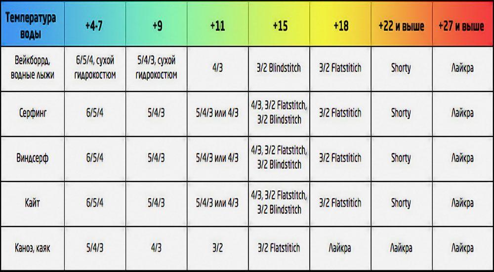 Соотношение температуры воды и гидрокостюмов