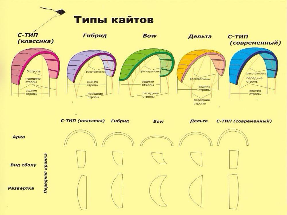 Типы кайтов
