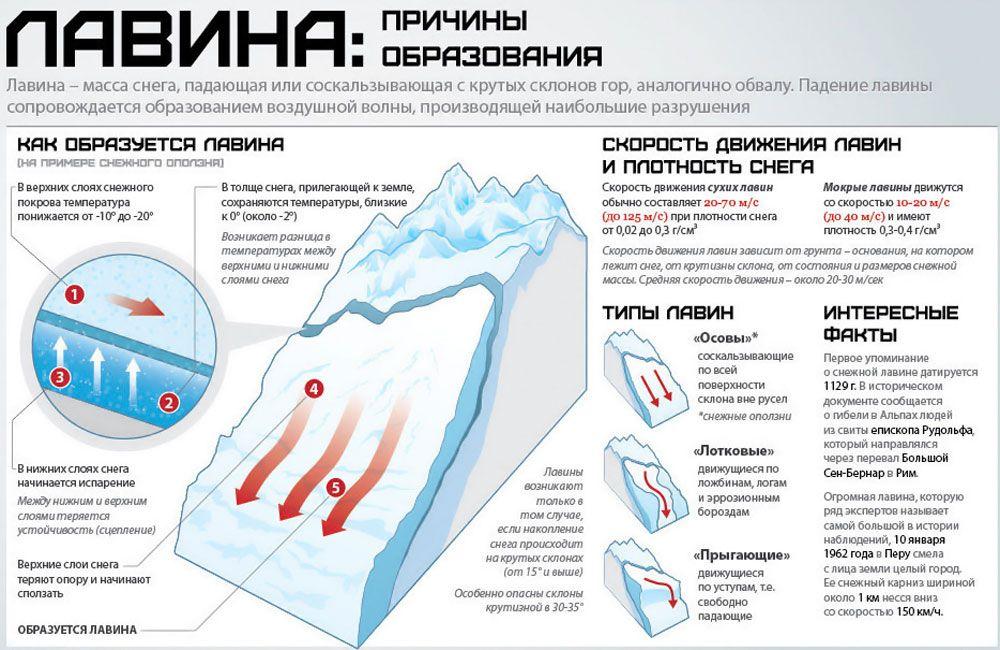 Причины образования лавины