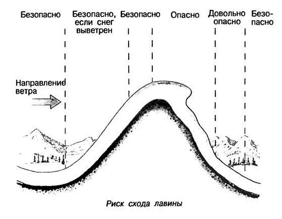Риск схода лавины
