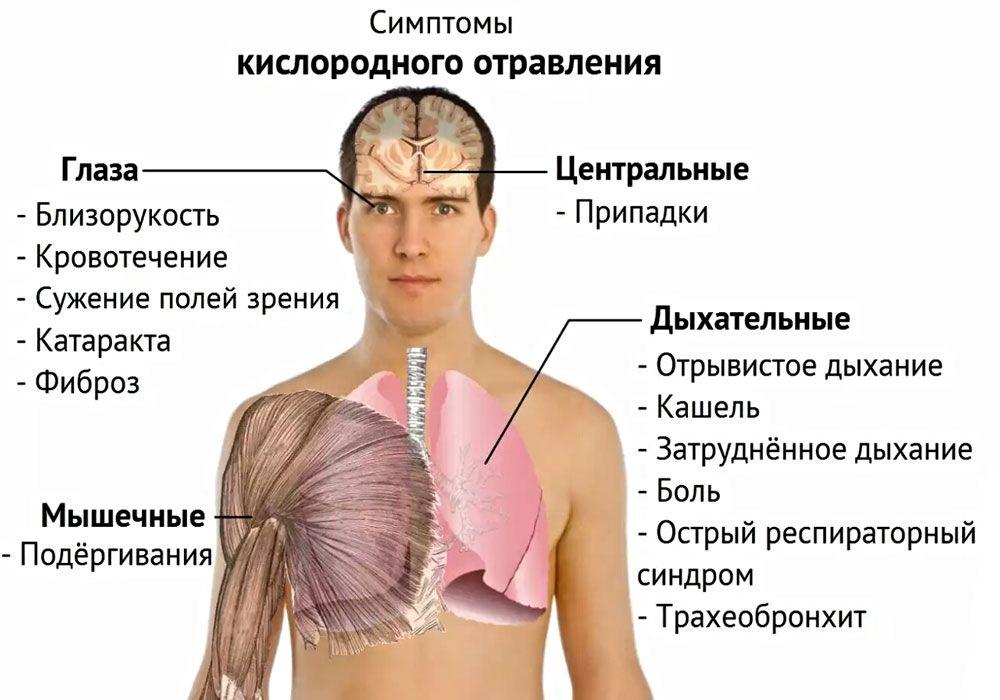 Симптомы кислородного отравления